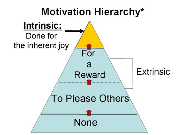Motivation Hierarchy